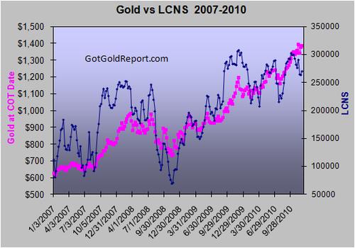 20101210goldLCNS