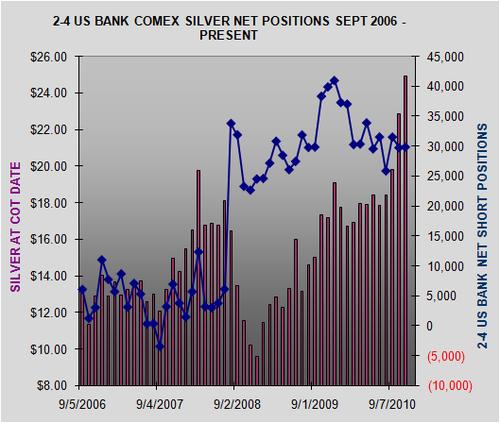 Marché or et argent /Comex / positions des bullions banks / infos en mensuel 6a0120a6002285970c0147e08f97ce970b-500wi