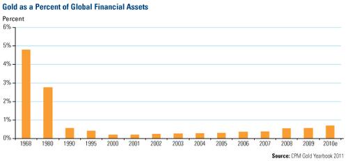 20110402GoldPercentFinancialAssets