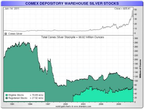 stocks d'argent du Comex / suivi des statistiques /graphes 6a0120a6002285970c014e89510795970d-500wi