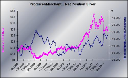 20111205-Silver-Producer-Merchant