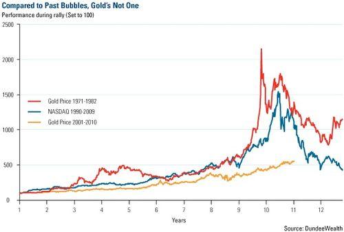 Bulle de l'or ?  l'or bulle spéculative ? pas du tout !  6a0120a6002285970c015431fbc3c7970c-500wi