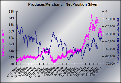 20111223-Producer-Merchants-Silver-5
