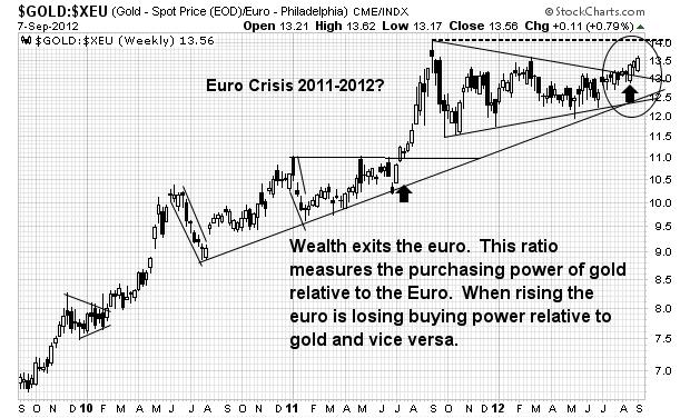 20120908-gold-Euro-Ratio-1