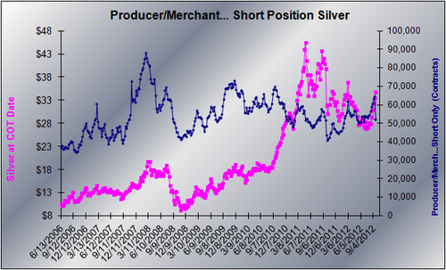20120921 Silver PM shorts