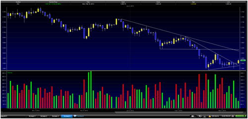 20130312 Gold Breakout Daily