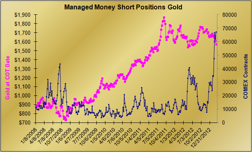 20130312 Managed Money Gross Shorts