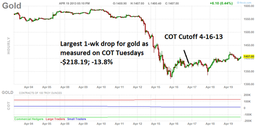 20130419 Gold COT Week