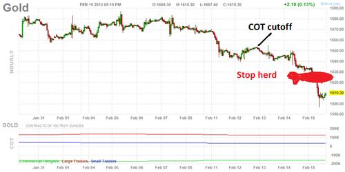 20130218-Gold Graph 1