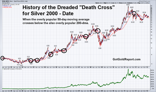 20130220 silver Death Cross History