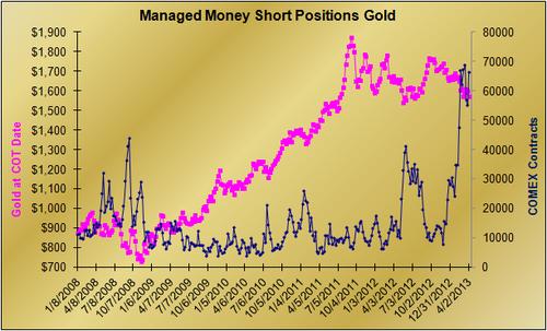 20130410 Gold MM short