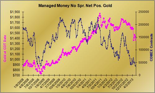20130528 MM Gold Net