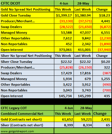 20130607 US Banks Gold