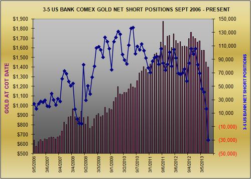 20130607 US Banks Gold