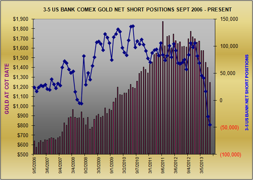 20130711 US Banks Net Gold
