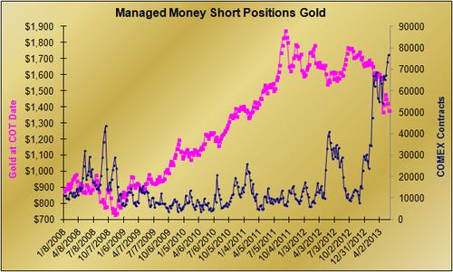 20130528 MM Gold Shorts