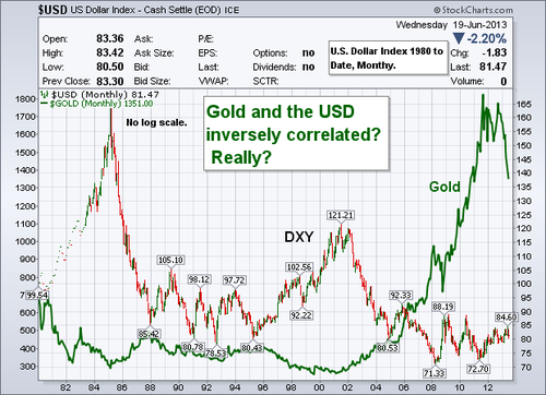 Chart of the week us dollar index vs gold got gold report