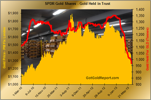Chart of the week gld metal holdings got gold report