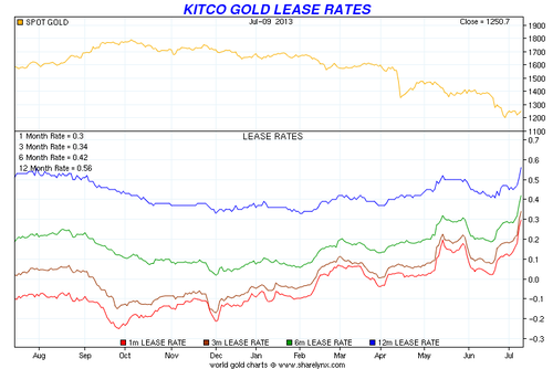 20130711 Gold Lease Rates 1 yr