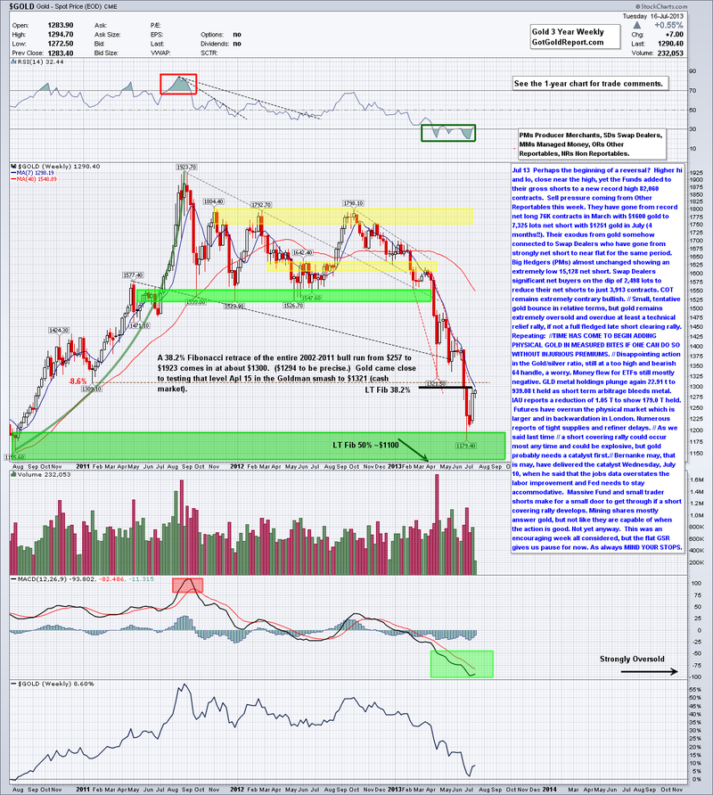 20130717 Gold Weekly