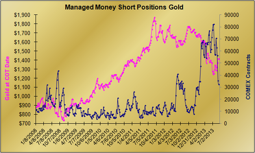 20130908 Managed Money Short