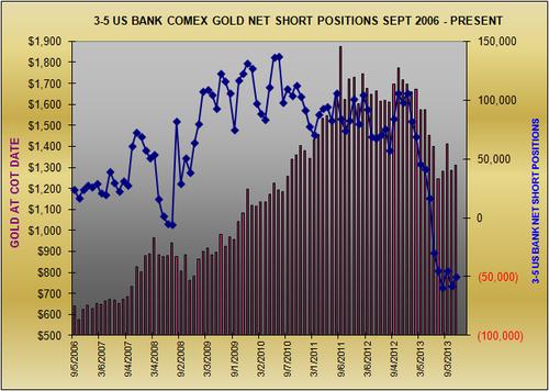 20131204 US Banks Net Gold