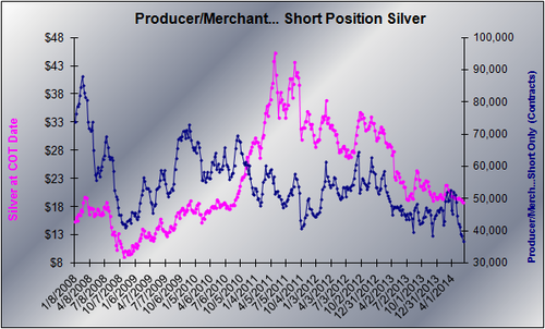 20140610 PM Silver Short