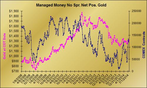 20140719 Gold MM Net