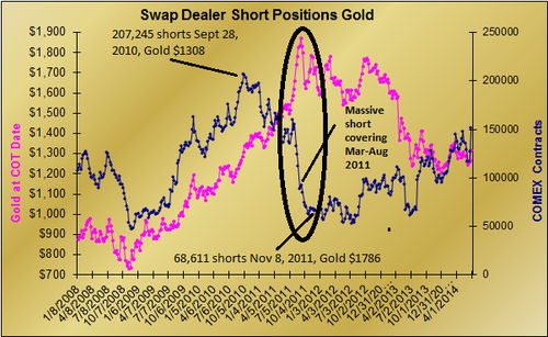 20140726 Gold Shorts Squeeze