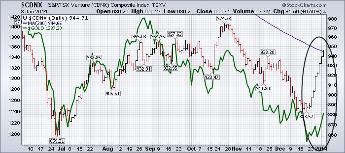 20140103 Mining Bear Over 4