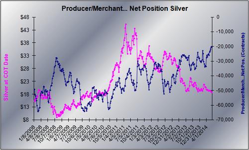 20140610 PM Silver Net