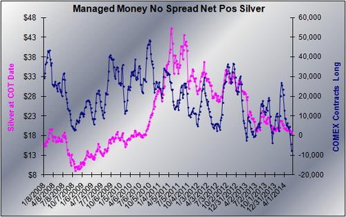 20140610 MM Silver Net