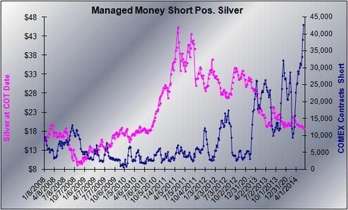 20140610 MM Silver Short