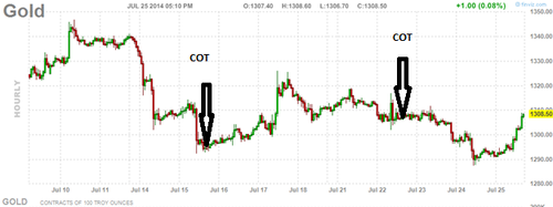 20140725 Gold Hourly COT