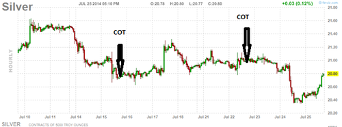 20140725 Silver Hourly COT