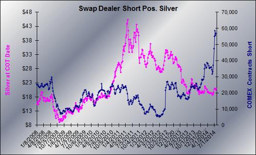 20140726 SD short silver