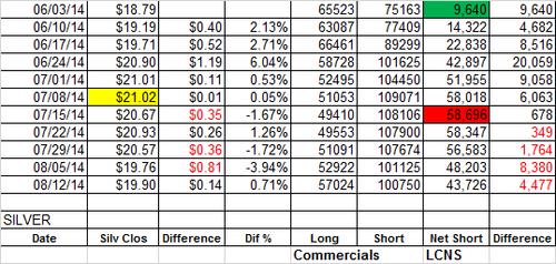 20140815 Silver LCNS data table