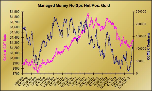 20140323 Gold Net