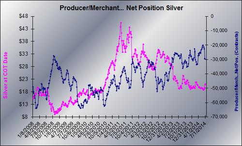 20140709 Silver PM Net graph