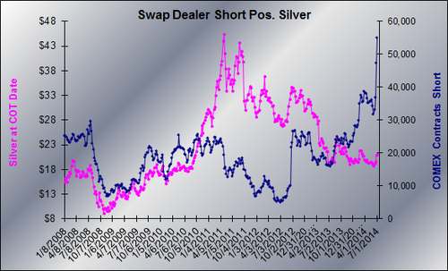 20140709 Silver SD Shorts graph