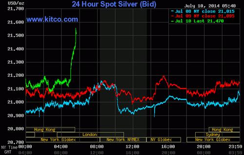 20140710 Kitco Silver Graph Breakout
