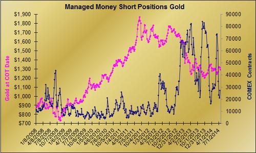 20140719 Gold MM SHORT