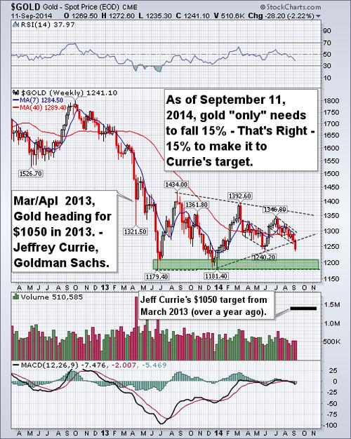 20140911 gold graph