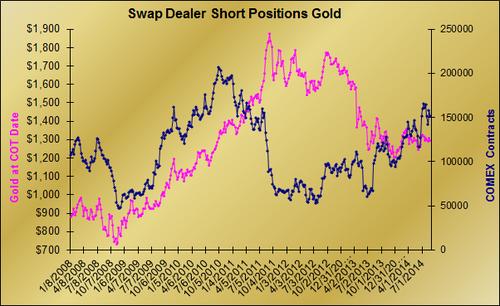 20140823 SD Shorts Gold