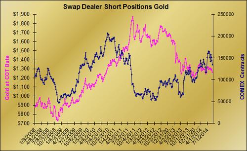 20140911 SD gold graph shorts