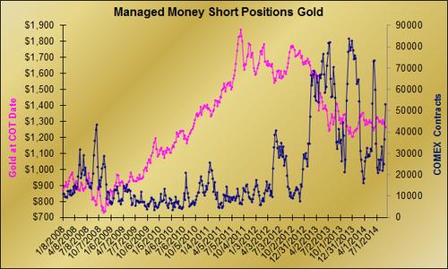 20140911 MM shorts graph