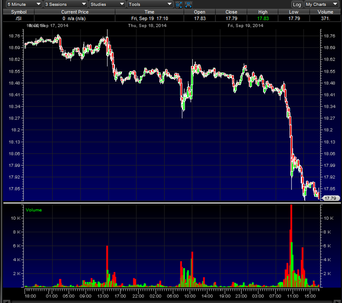20140920 Silver Sell Down